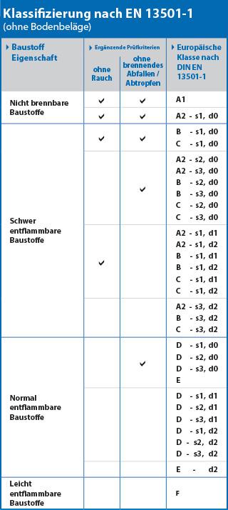 Europäisches Klassifizierungssystem nach EN 13501